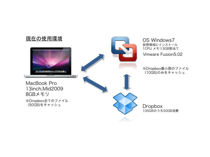 VM使用環境